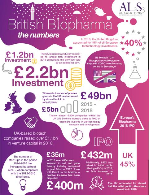 British biopharma infographic