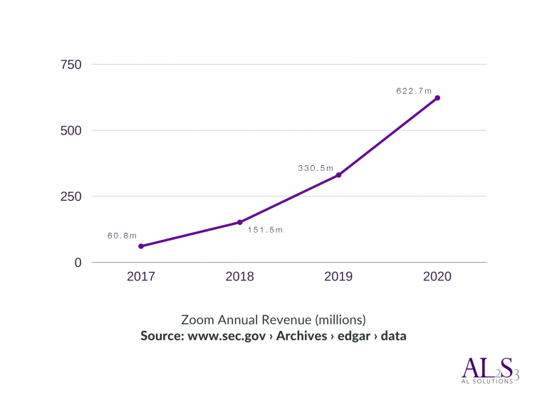 Zoom annual revenue statistics